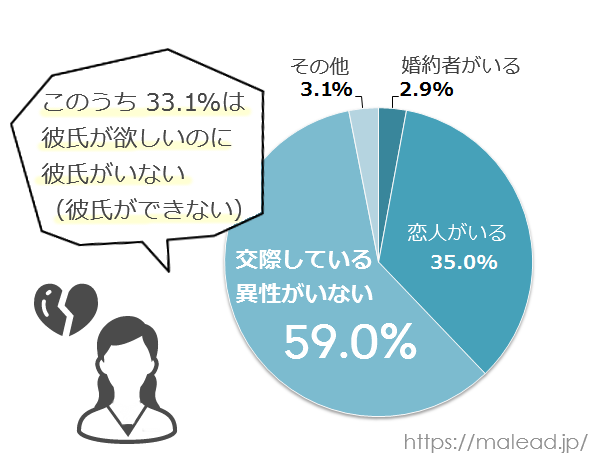 未婚女性の交際状況円グラフ