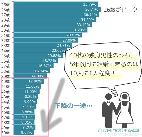 40代の独身男性が結婚できる確率