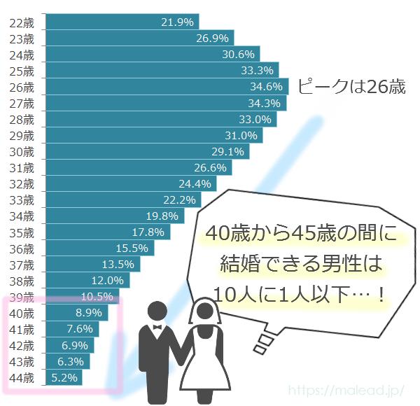 独身男性が結婚できる確率