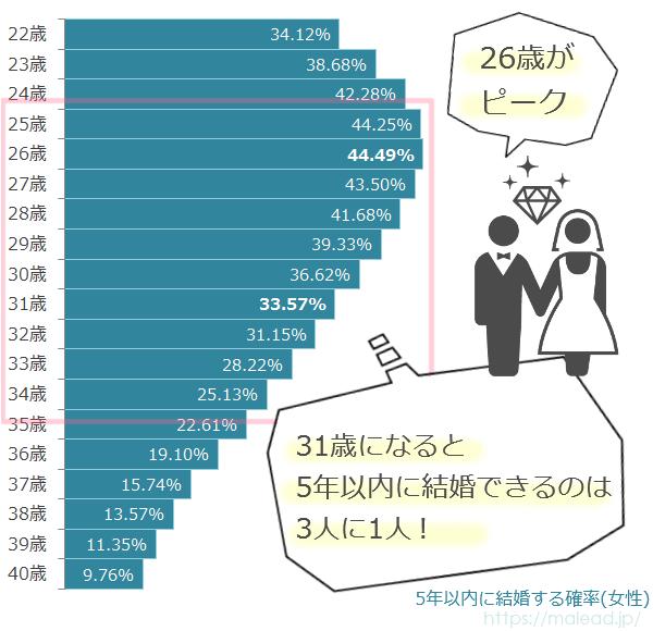 アラサー未婚女性が5年以内に結婚する確率(結婚率)のグラフ