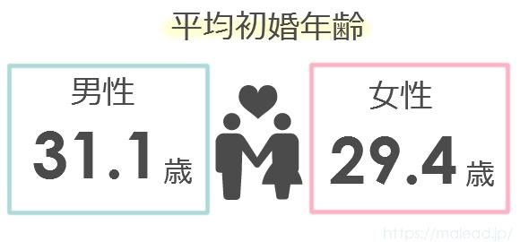 2015年の平均初婚年齢