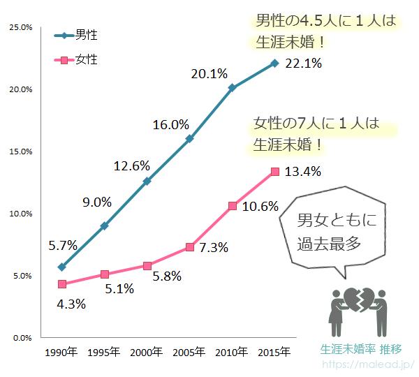 生涯未婚率の推移グラフ