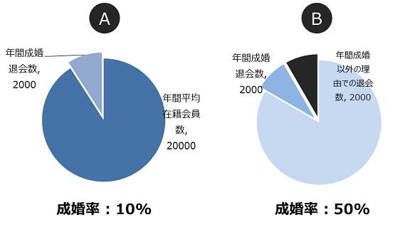 成婚率の算出方法