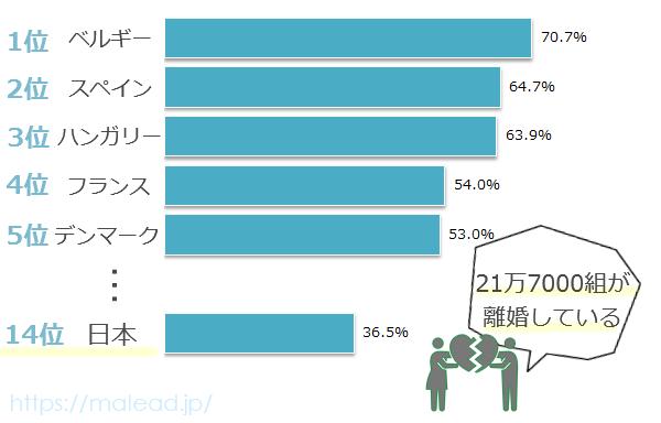 世界の離婚ランキンググラフ