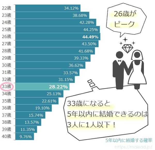 33歳女性が5年以内に結婚する確率のグラフ
