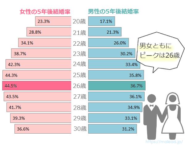 20代男女の5年後結婚率