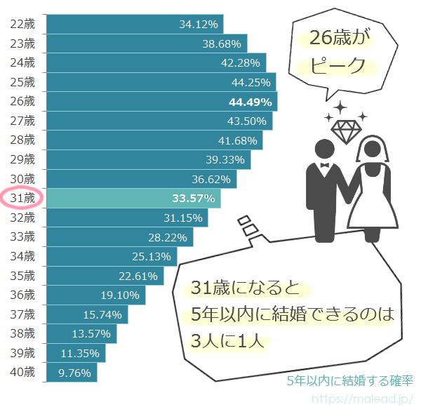 31歳独身女性が5年後に結婚できる確率