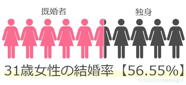 31歳女性の結婚率