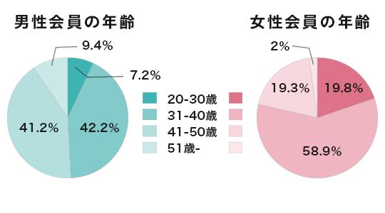 会員の年齢データ
