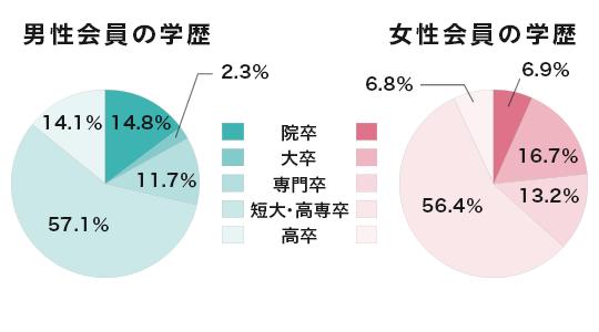 会員の学歴データ