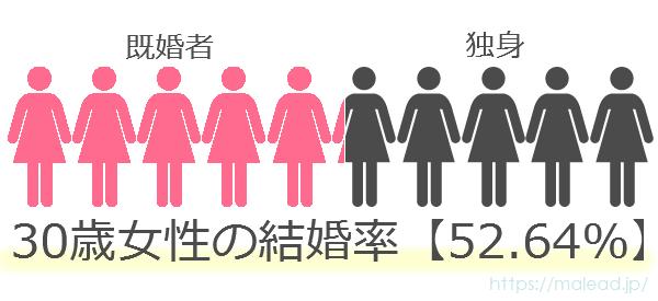 30歳女性の結婚率