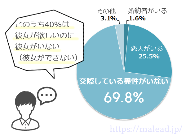 未婚男性の交際の状況グラフ