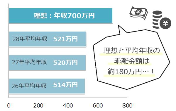 平均年収と理想年収のグラフ