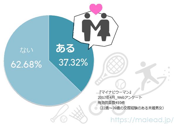 趣味を通じて交際する確率のグラフ