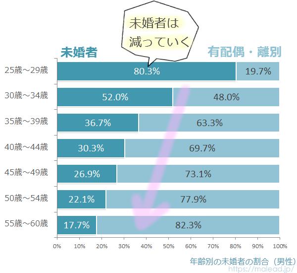 男性の未婚率推移