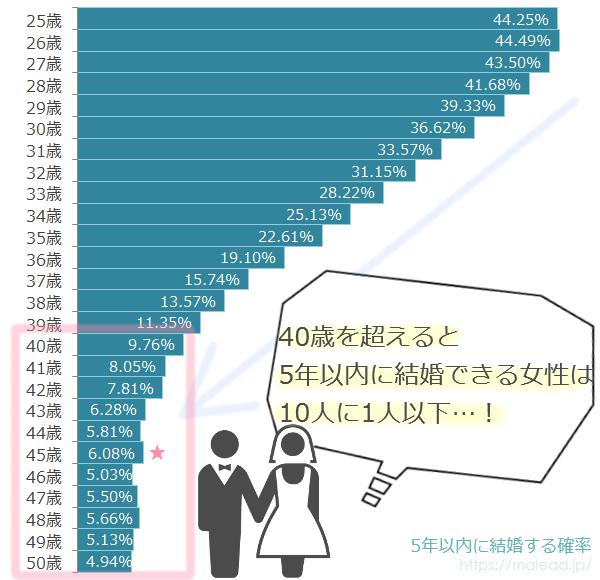 45歳女性が5年後に結婚できる確率のグラフ