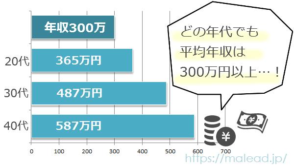 年代別の平均年収のグラフ