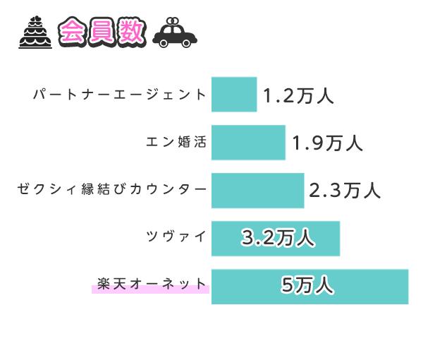 結婚相談所の会員数の比較表