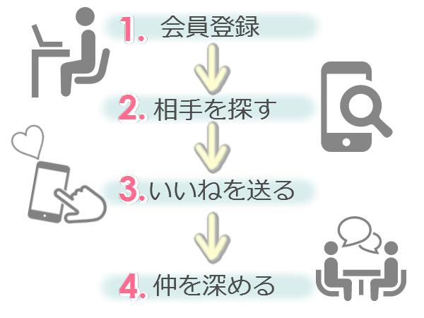 ユーブライドの登録方法